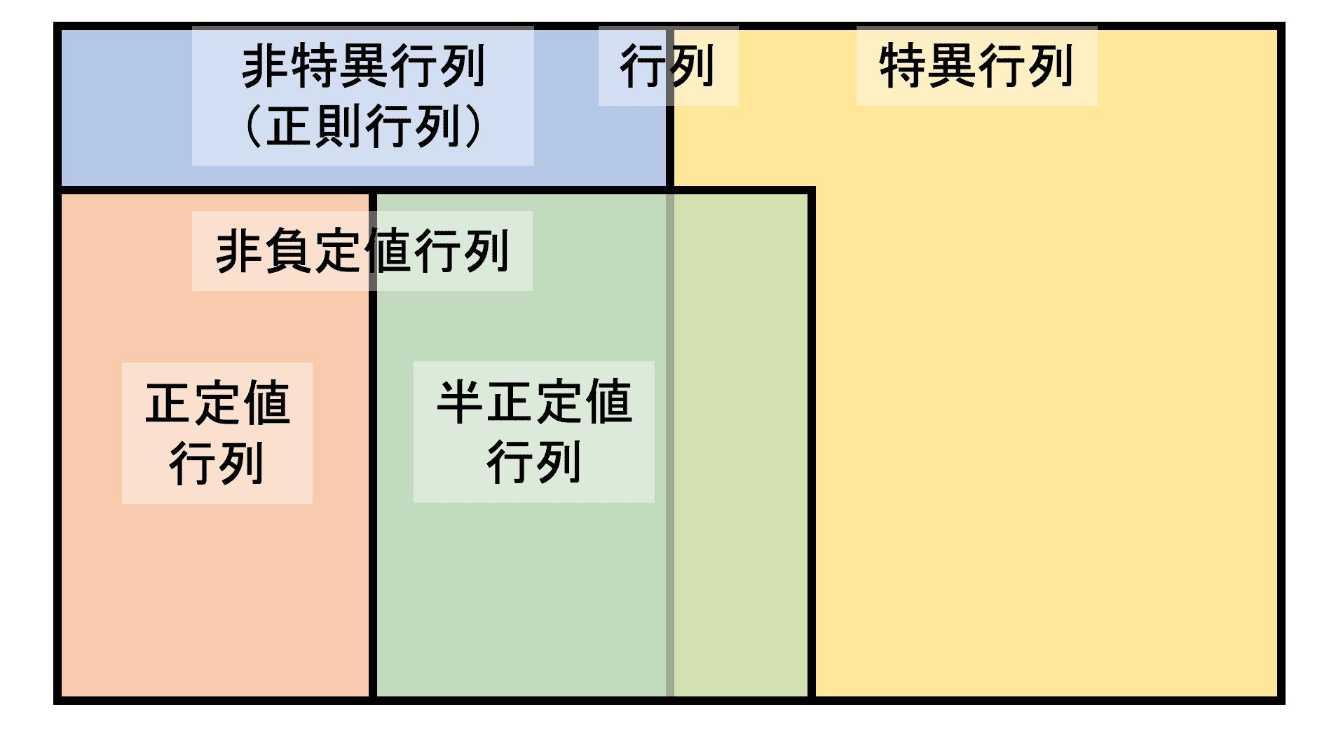 値 行列 正定 半正定値行列の同値な4つの定義(性質)と証明